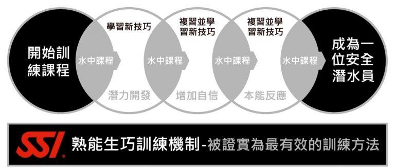 SSI-training-method-768x327 想潛水